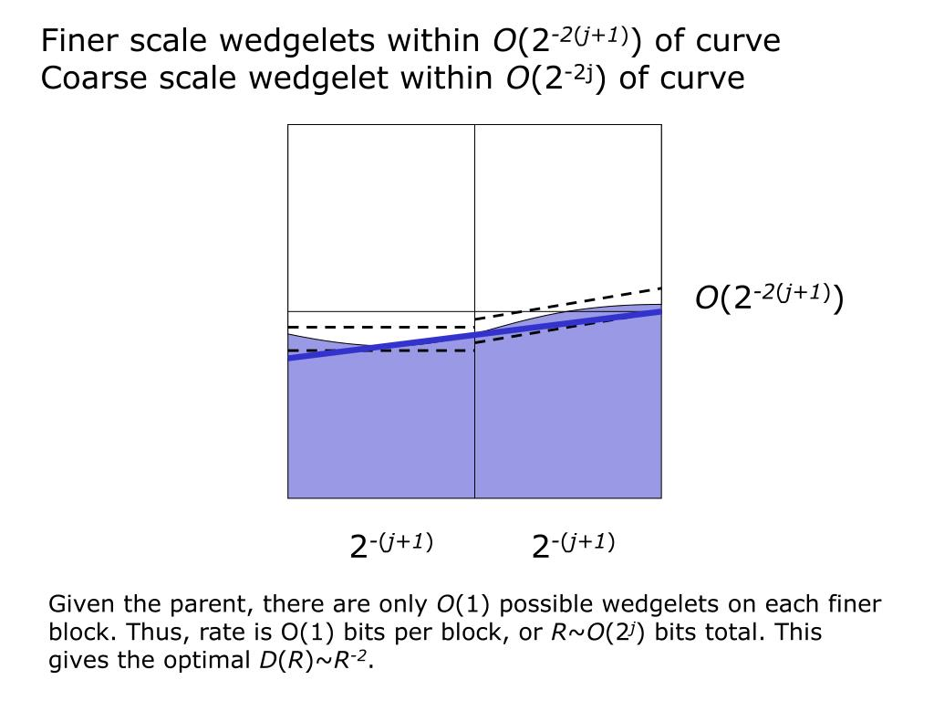 Finer scale wedgelets within