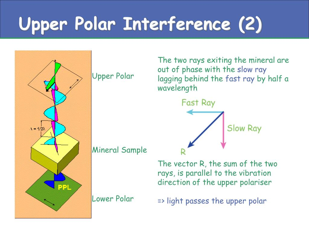 Upper Polar Interference (2)