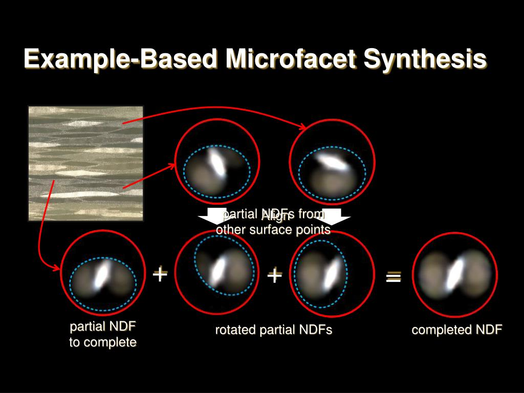 Example-Based Microfacet Synthesis