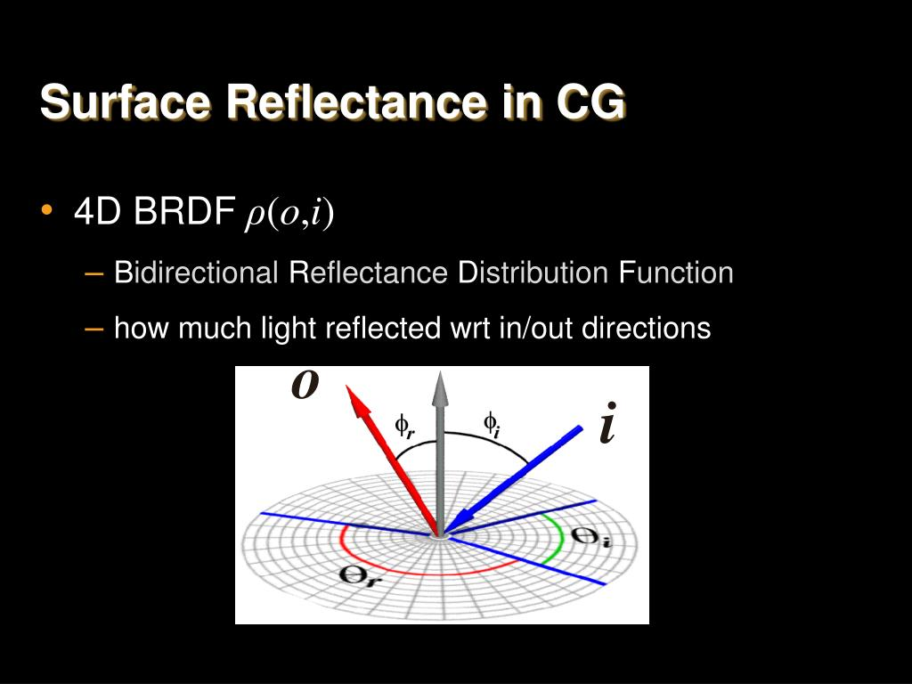 Surface Reflectance in CG