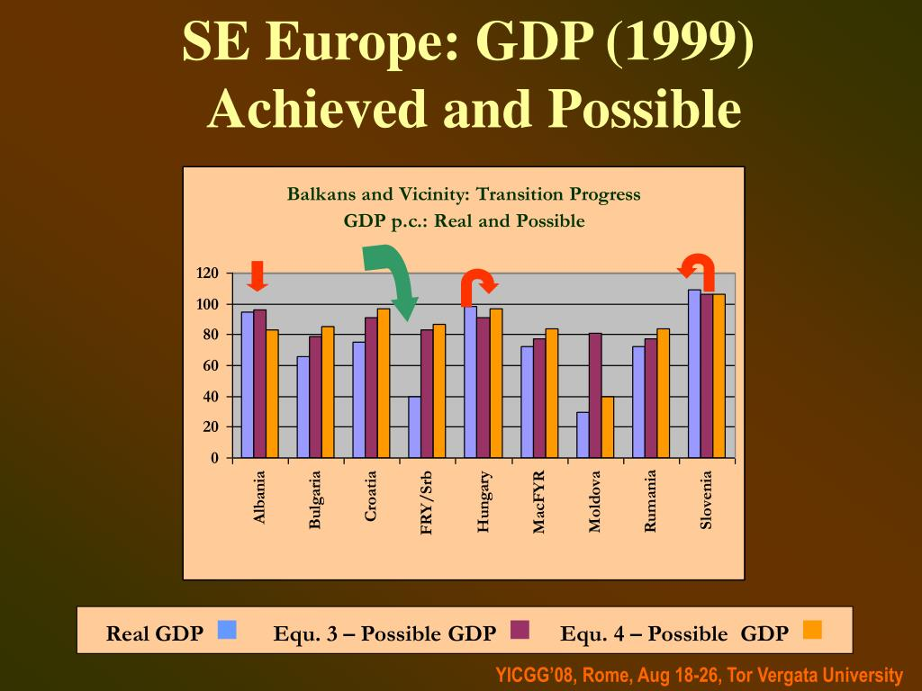 SE Europe: GDP (1999)