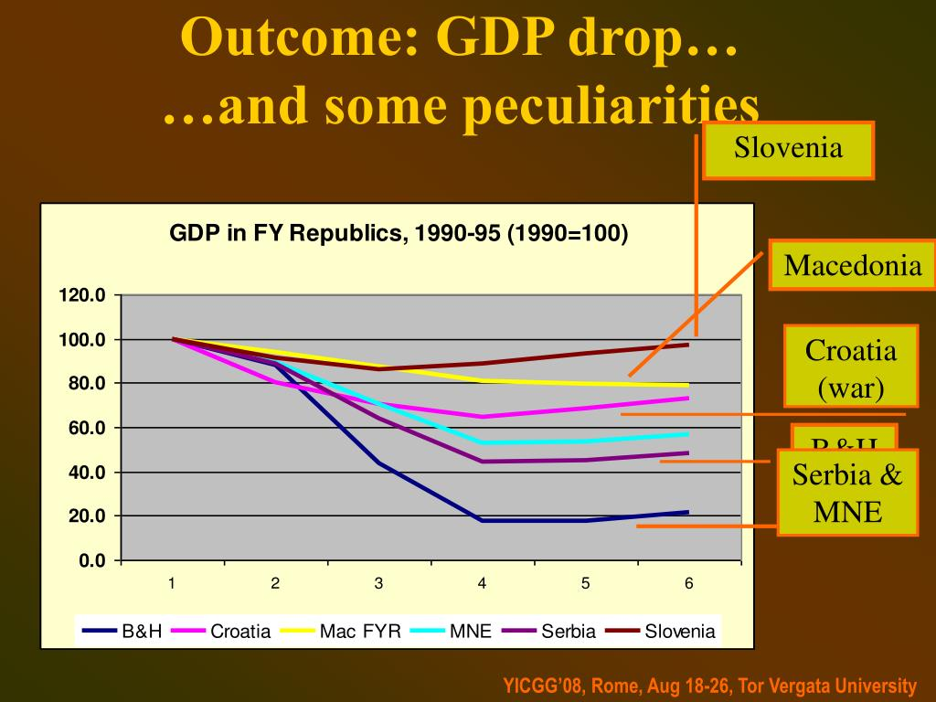 Outcome: GDP drop…     …and some peculiarities