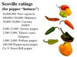 scoville ratings for pepper hotness