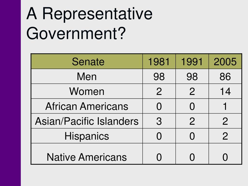 A Representative Government?