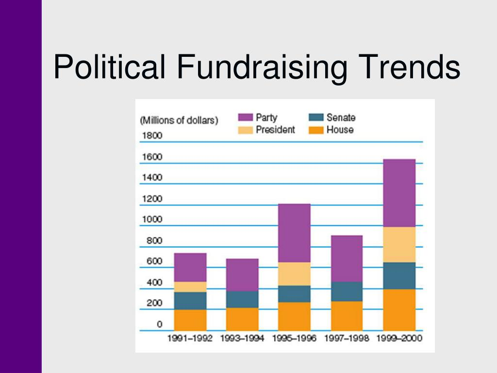 Political Fundraising Trends