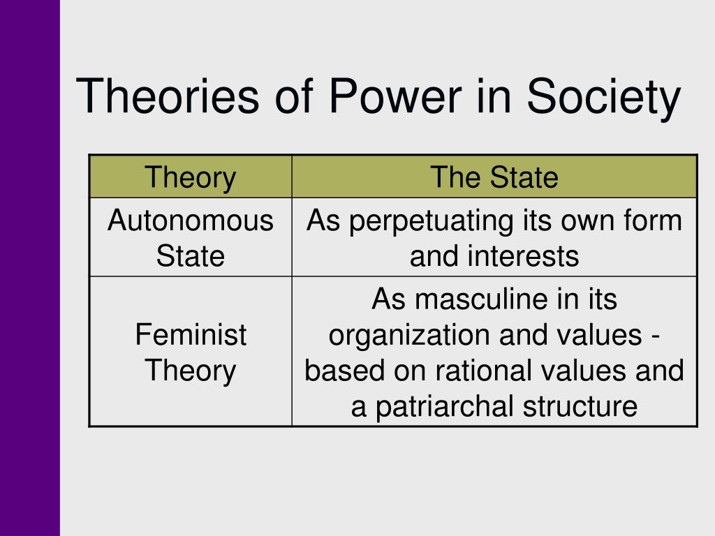 Theories of Power in Society