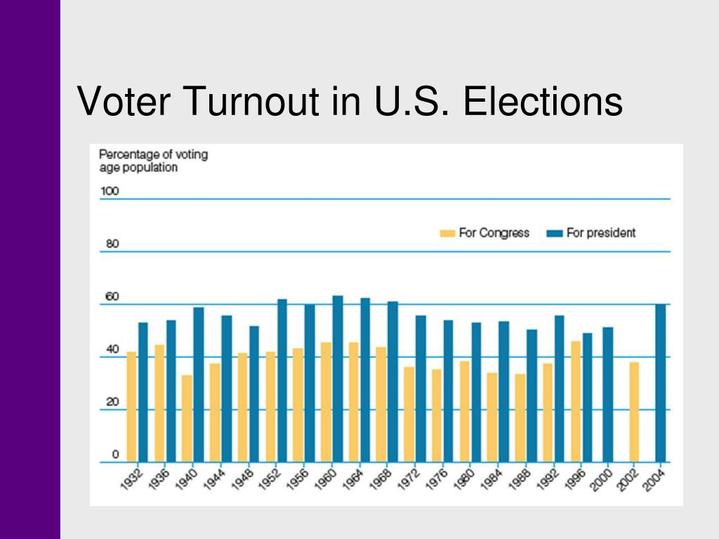 Voter Turnout in U.S. Elections