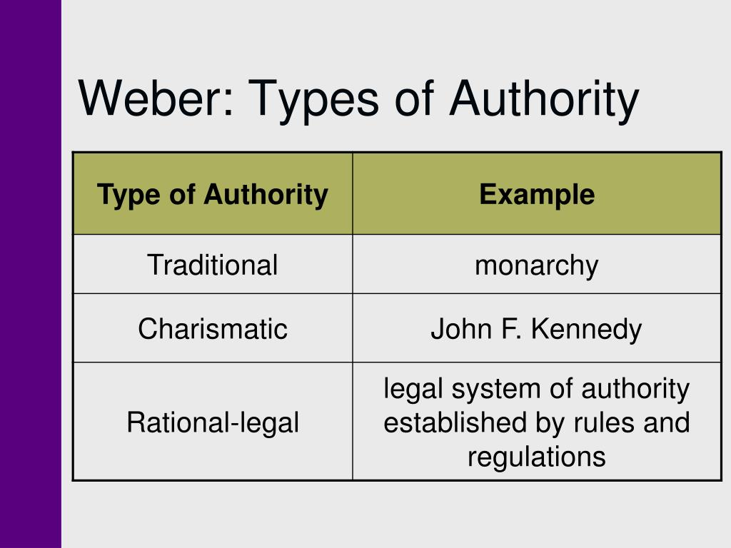 Weber: Types of Authority