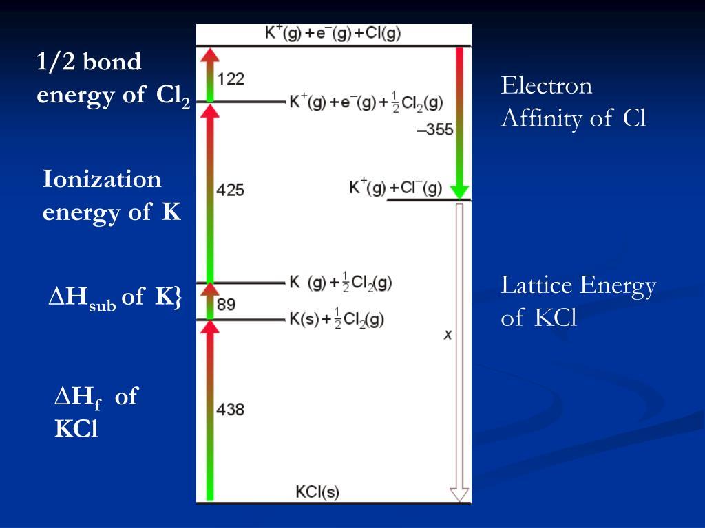 1/2 bond energy of Cl