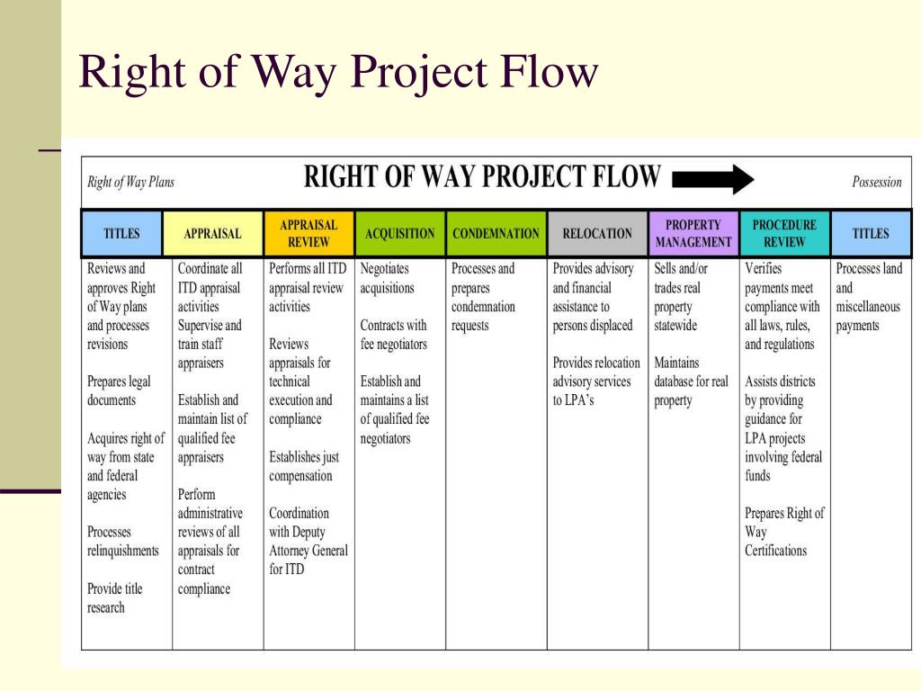 Right of Way Project Flow