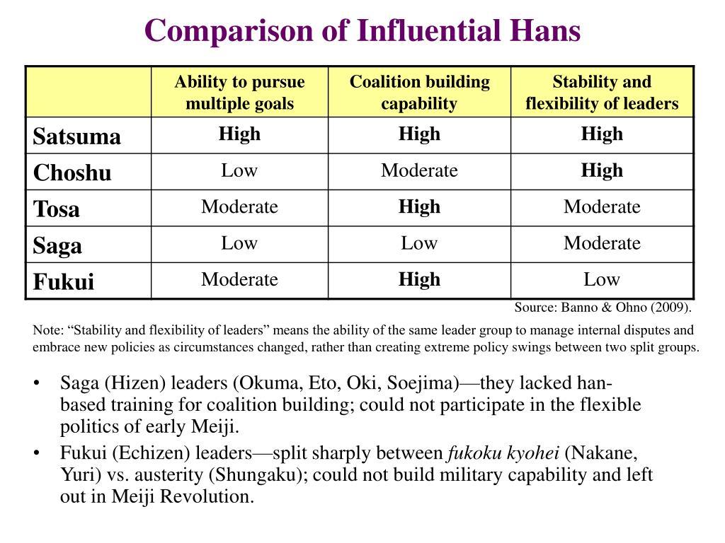 Comparison of Influential Hans