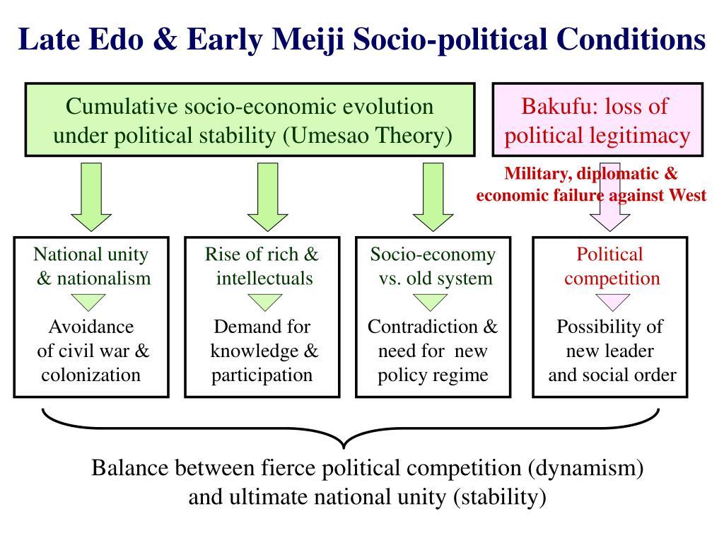 Late Edo & Early Meiji Socio-political Conditions