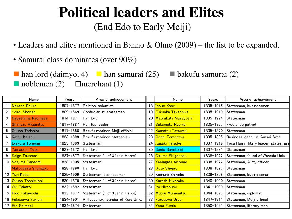 Political leaders and Elites