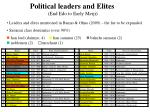 political leaders and elites end edo to early meiji