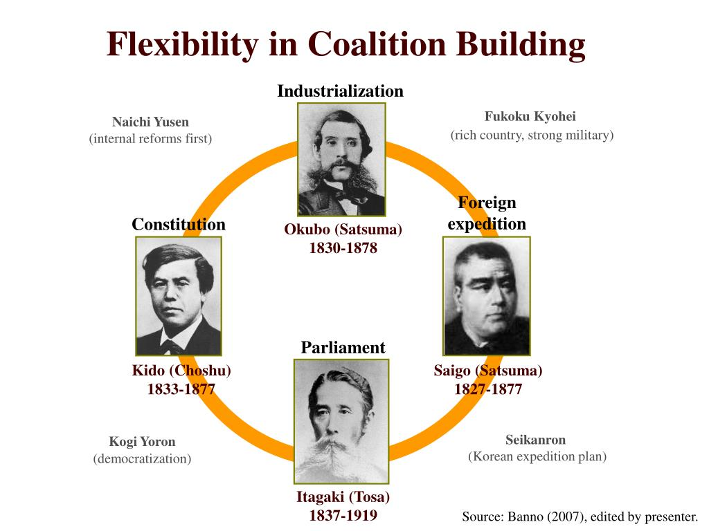 Flexibility in Coalition Building