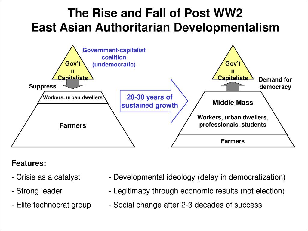 The Rise and Fall of Post WW2