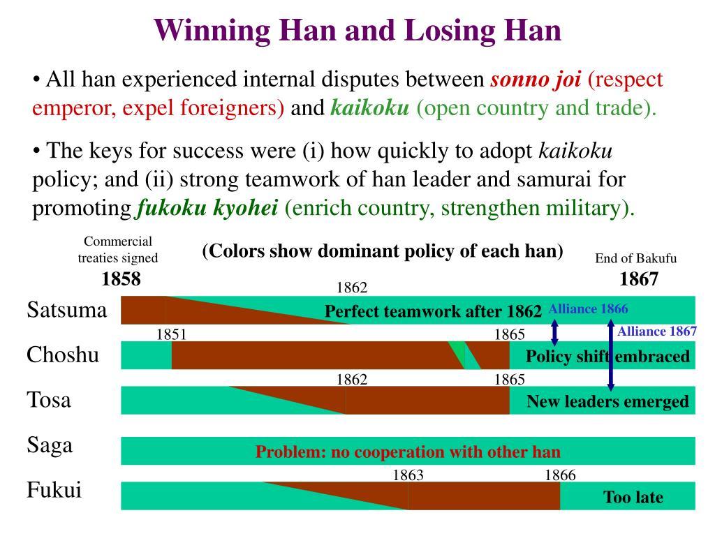 Winning Han and Losing Han