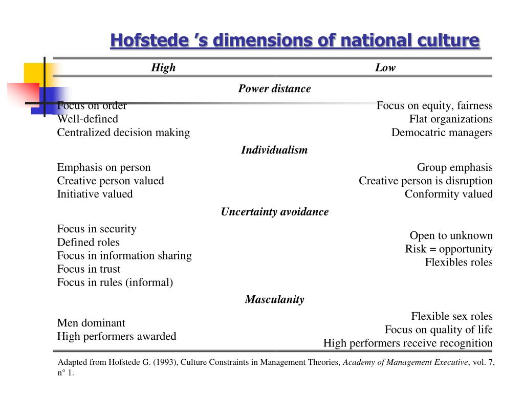 Hofstede 's dimensions of national culture