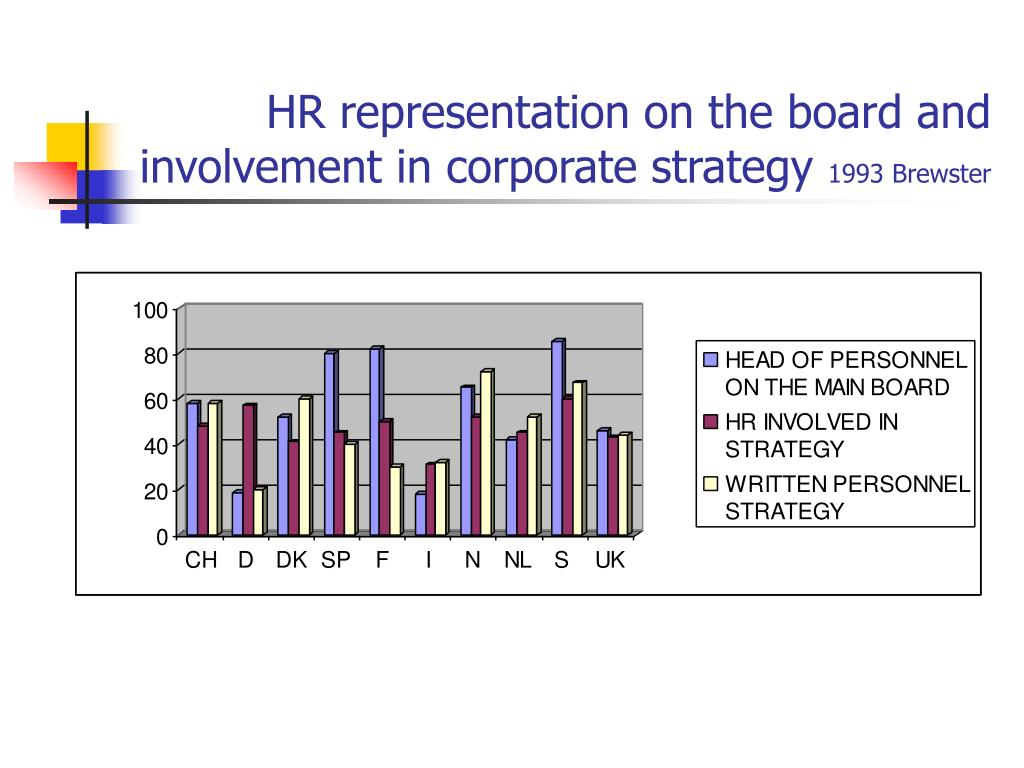 HR representation on the board and involvement in corporate strategy