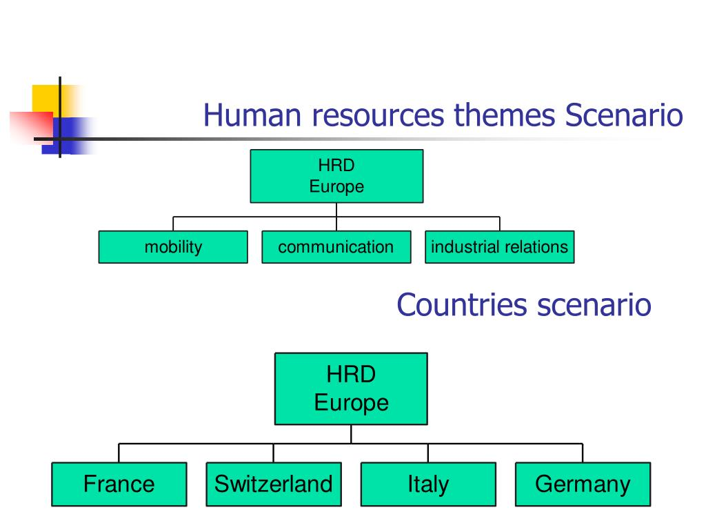 Human resources themes Sc