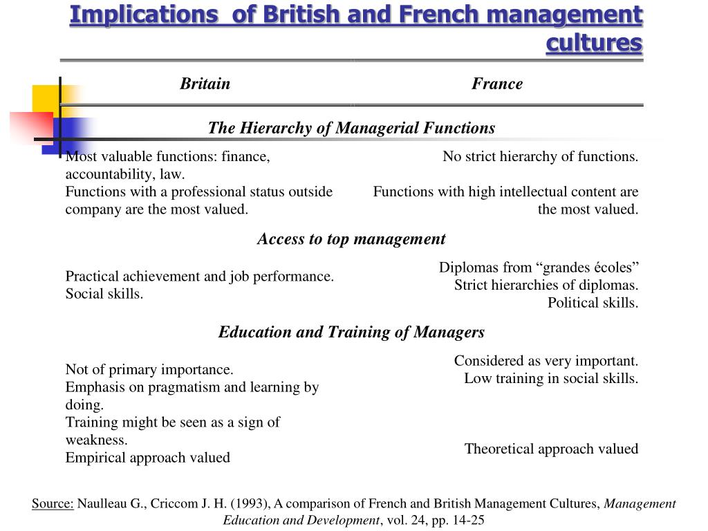 Implications  of British and French management cultures