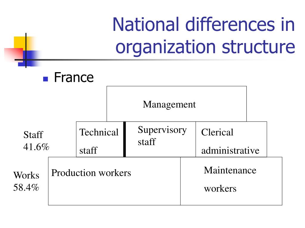 National differences in organization structure