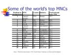 some of the world s top mncs