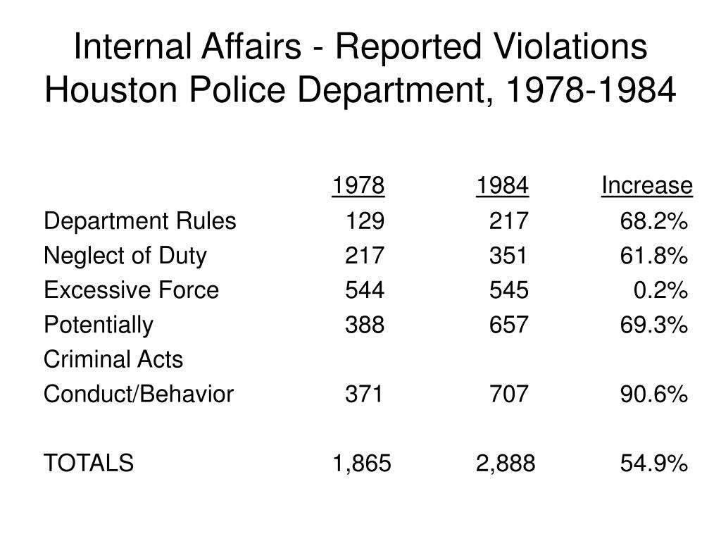 Internal Affairs - Reported Violations Houston Police Department, 1978-1984