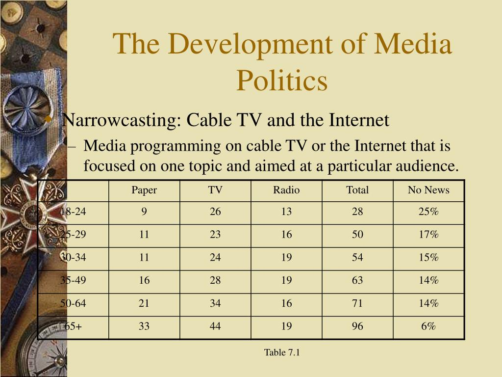 Narrowcasting: Cable TV and the Internet