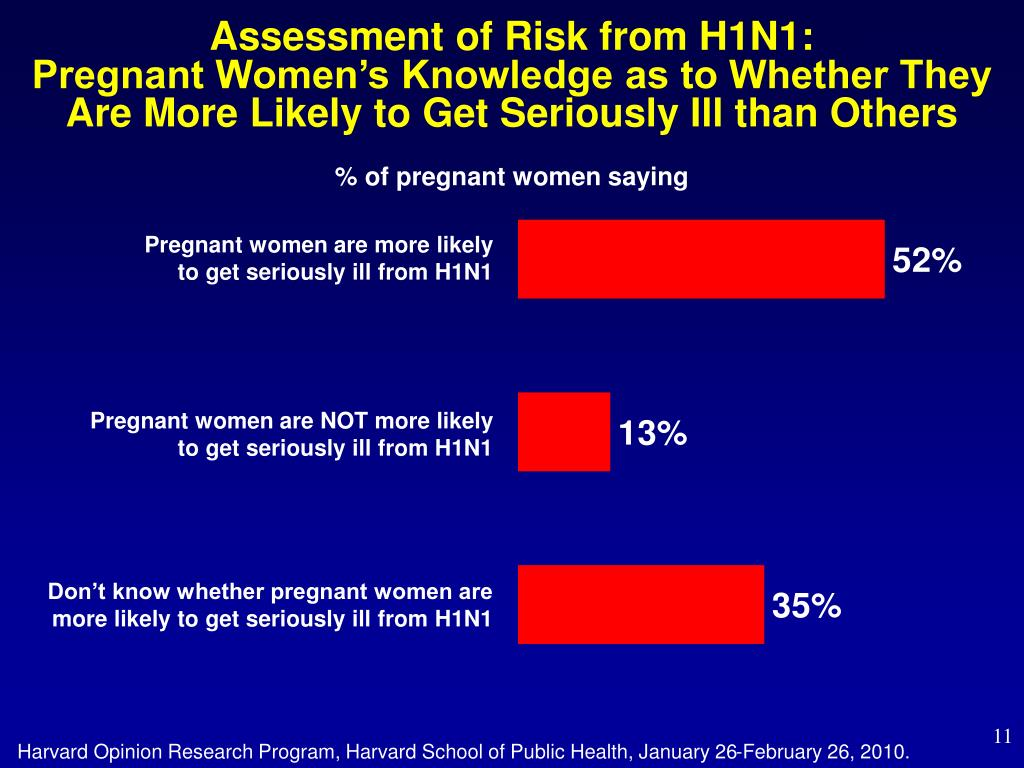 Assessment of Risk from H1N1:
