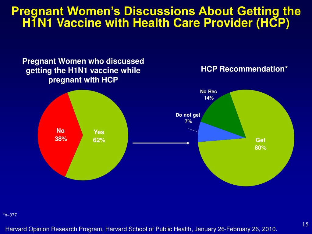Pregnant Women's Discussions About Getting the H1N1 Vaccine with Health Care Provider (HCP)