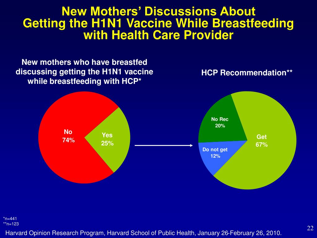 New Mothers' Discussions About