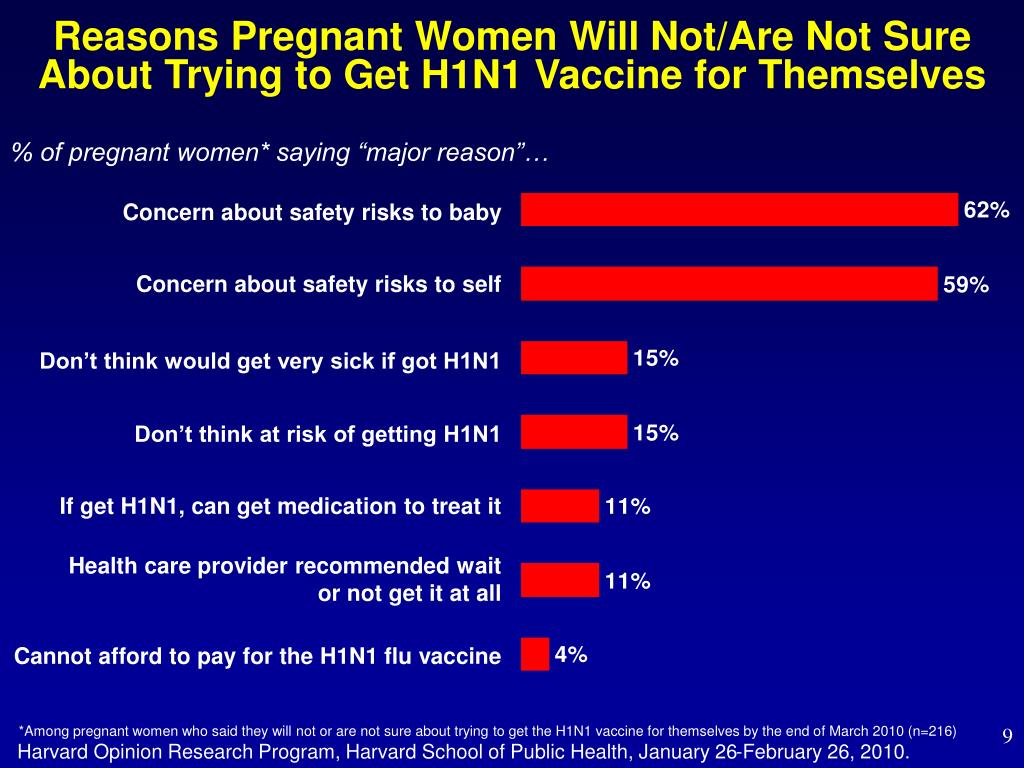 Reasons Pregnant Women Will Not/Are Not Sure About Trying to Get H1N1 Vaccine for Themselves