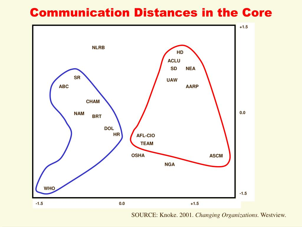 Communication Distances in the Core