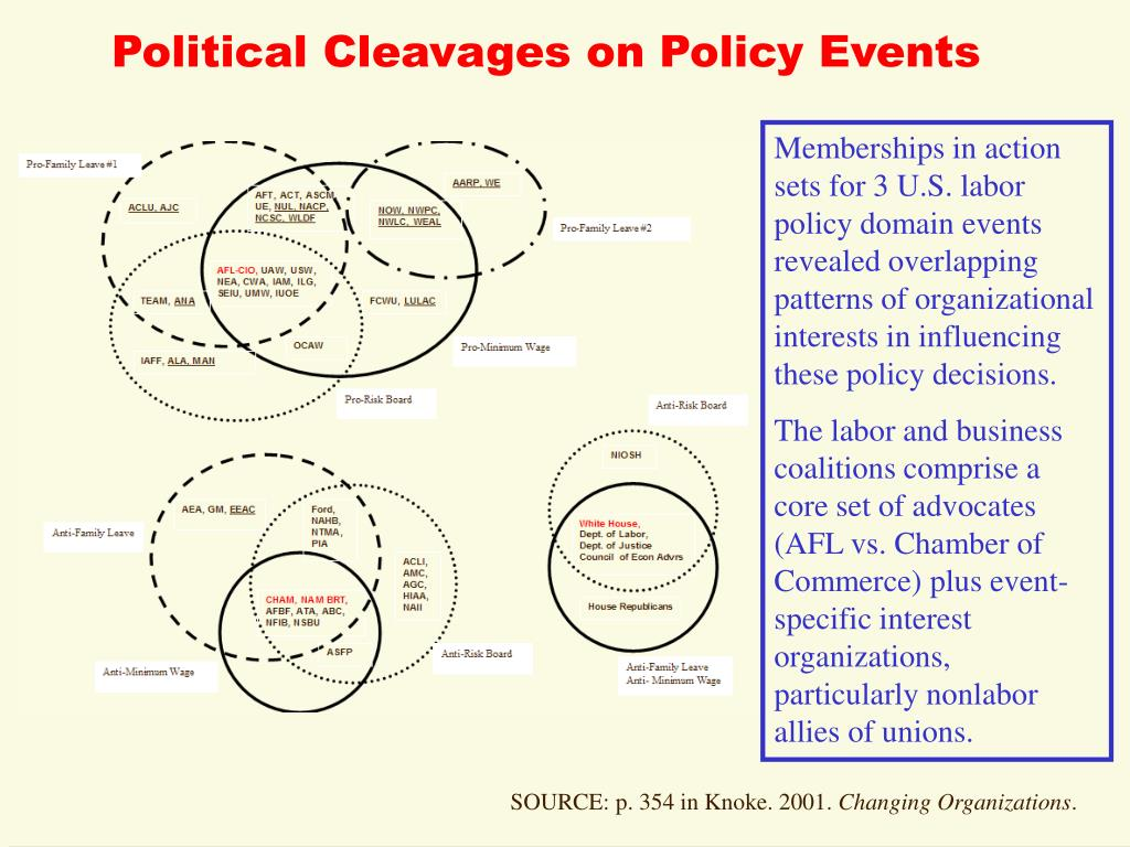 Political Cleavages on Policy Events