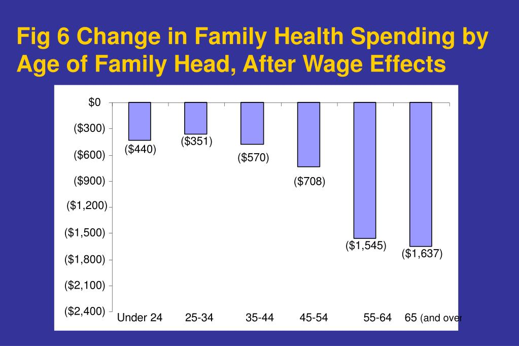 Fig 6 Change in Family Health Spending by Age of Family Head, After Wage Effects
