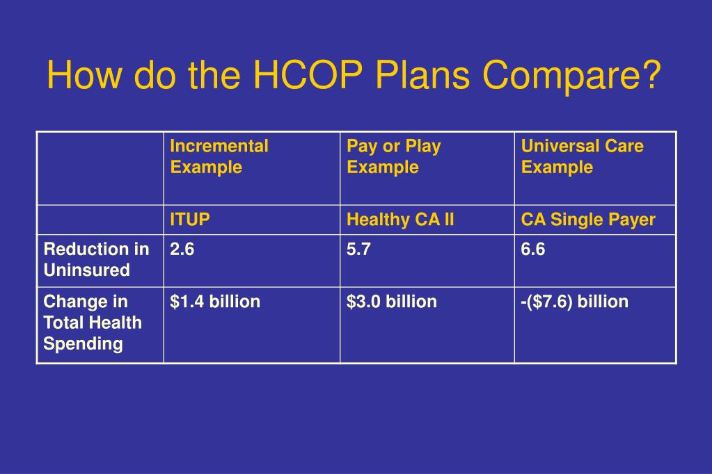 How do the HCOP Plans Compare?