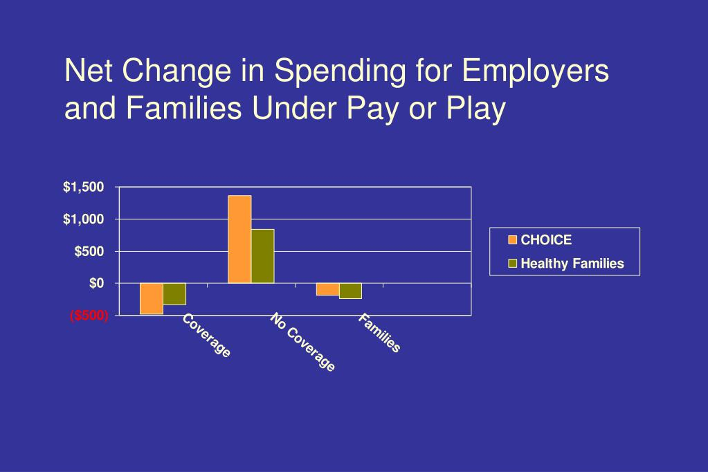 Net Change in Spending for Employers and Families Under Pay or Play
