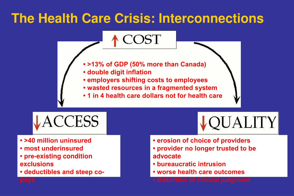The Health Care Crisis: Interconnections