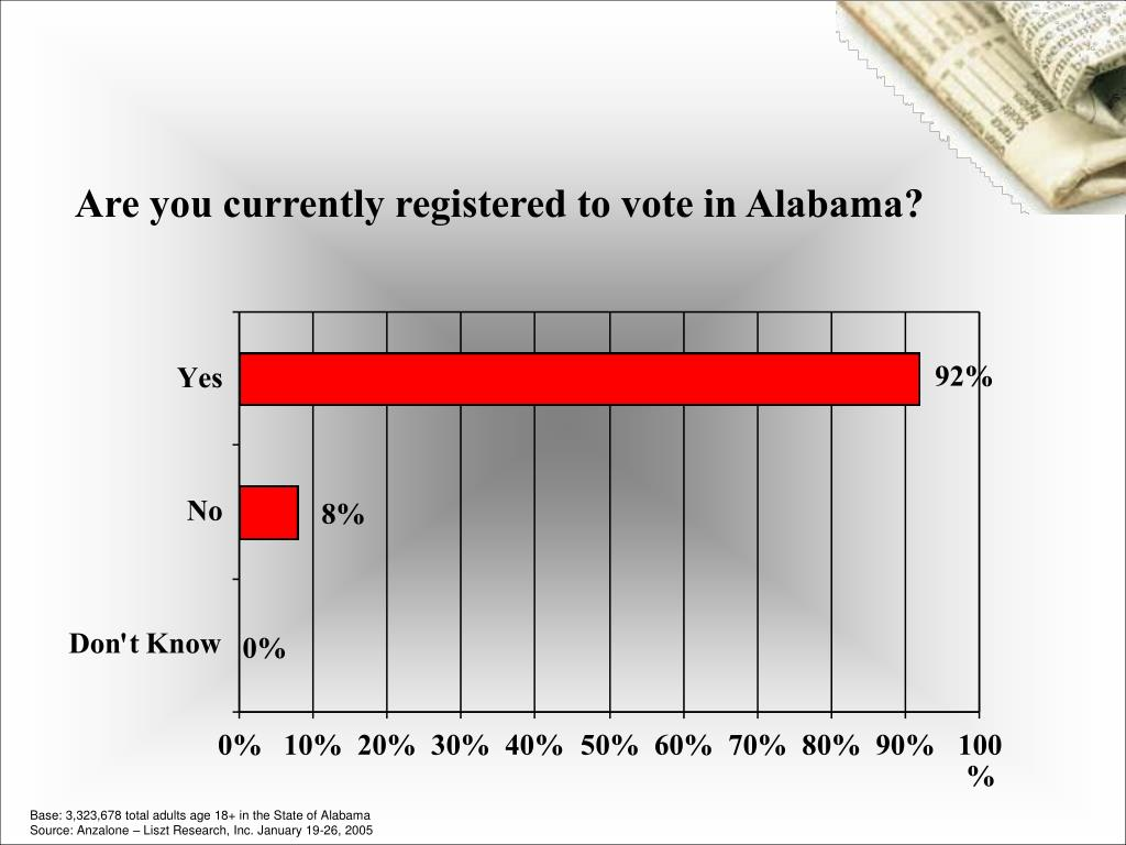 Are you currently registered to vote in Alabama?