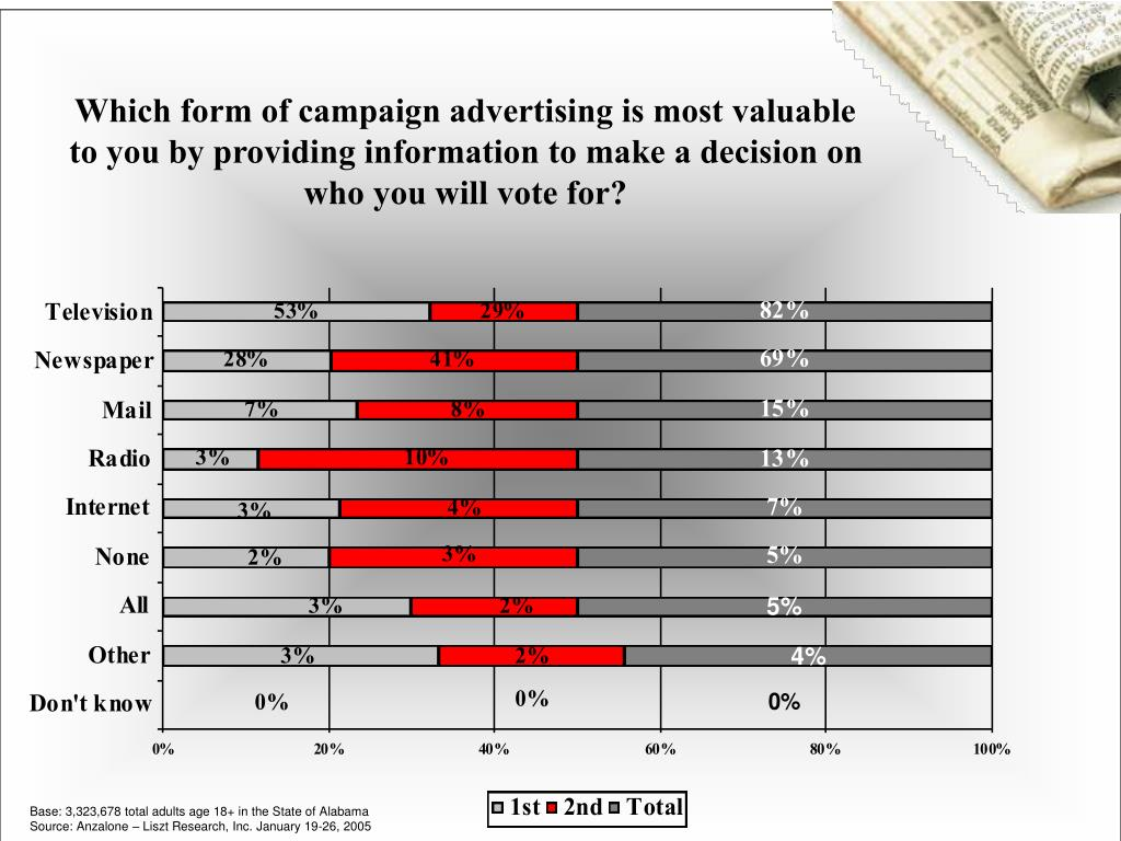 Which form of campaign advertising is most valuable