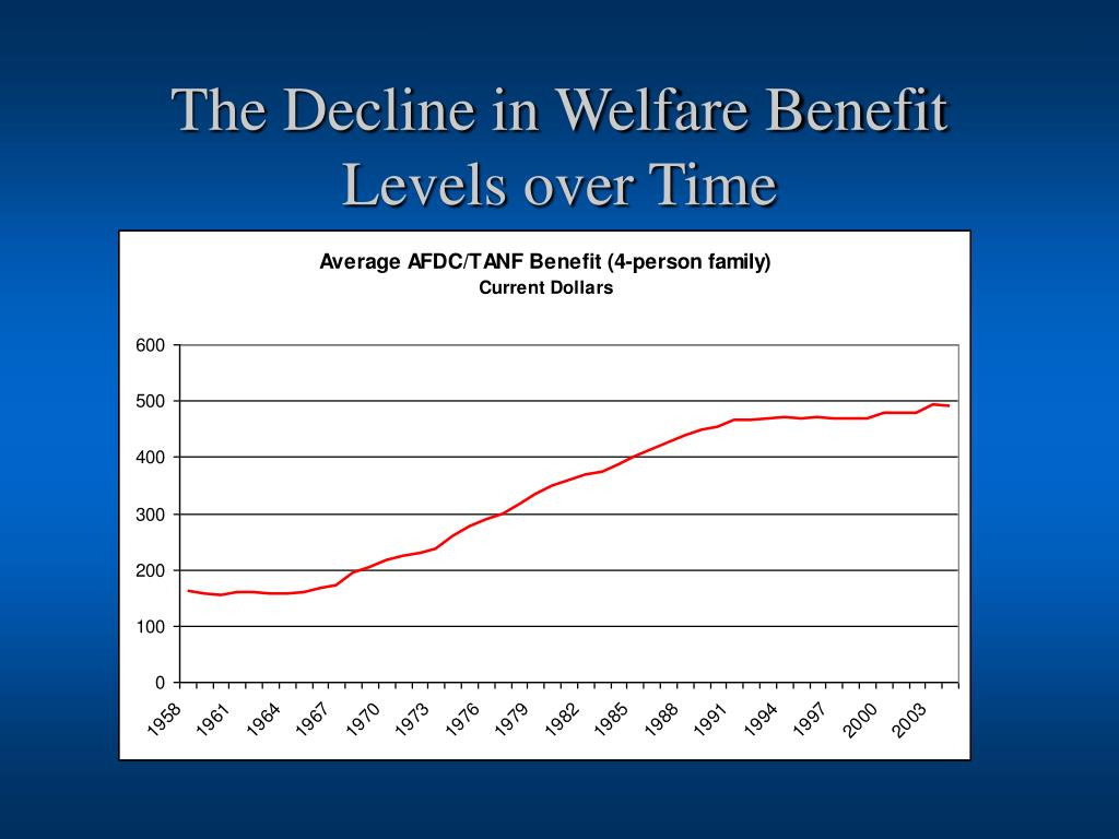 The Decline in Welfare Benefit Levels over Time