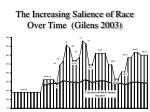 the increasing salience of race over time gilens 2003