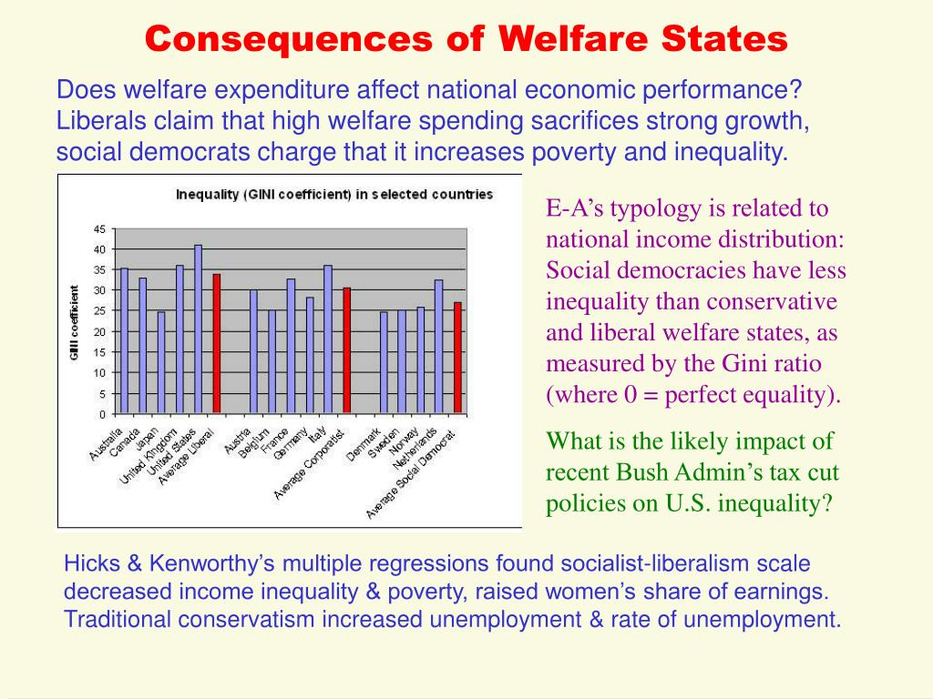 Consequences of Welfare States