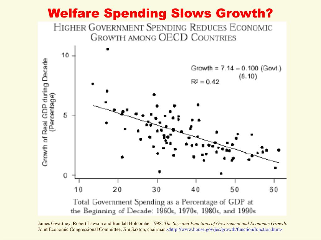 Welfare Spending Slows Growth?