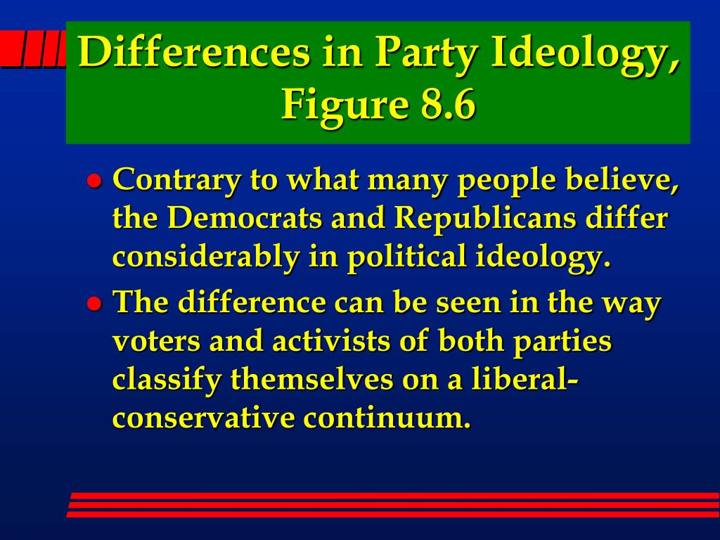 Differences in Party Ideology, Figure 8.6