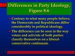 differences in party ideology figure 8 6