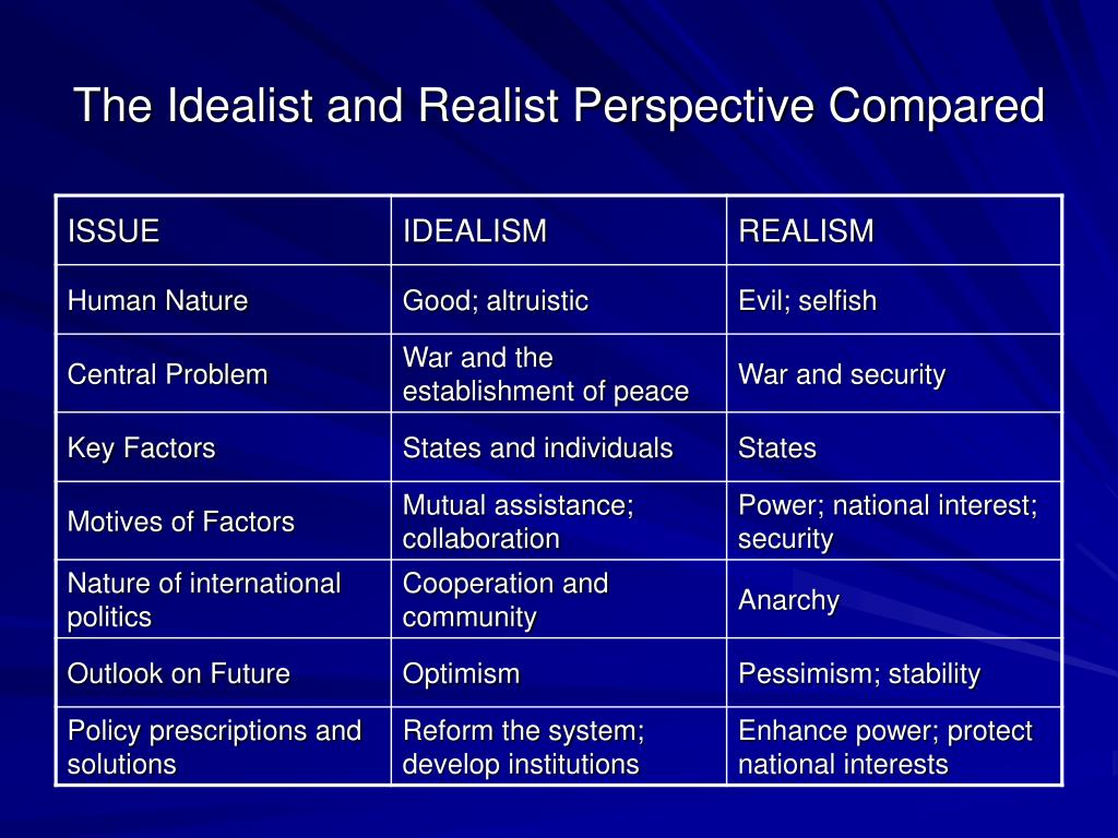 The Idealist and Realist Perspective Compared