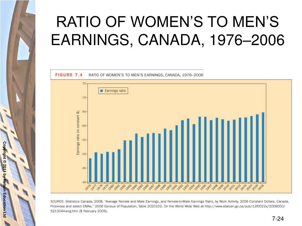 RATIO OF WOMEN'S TO MEN'S EARNINGS, CANADA, 1976–2006