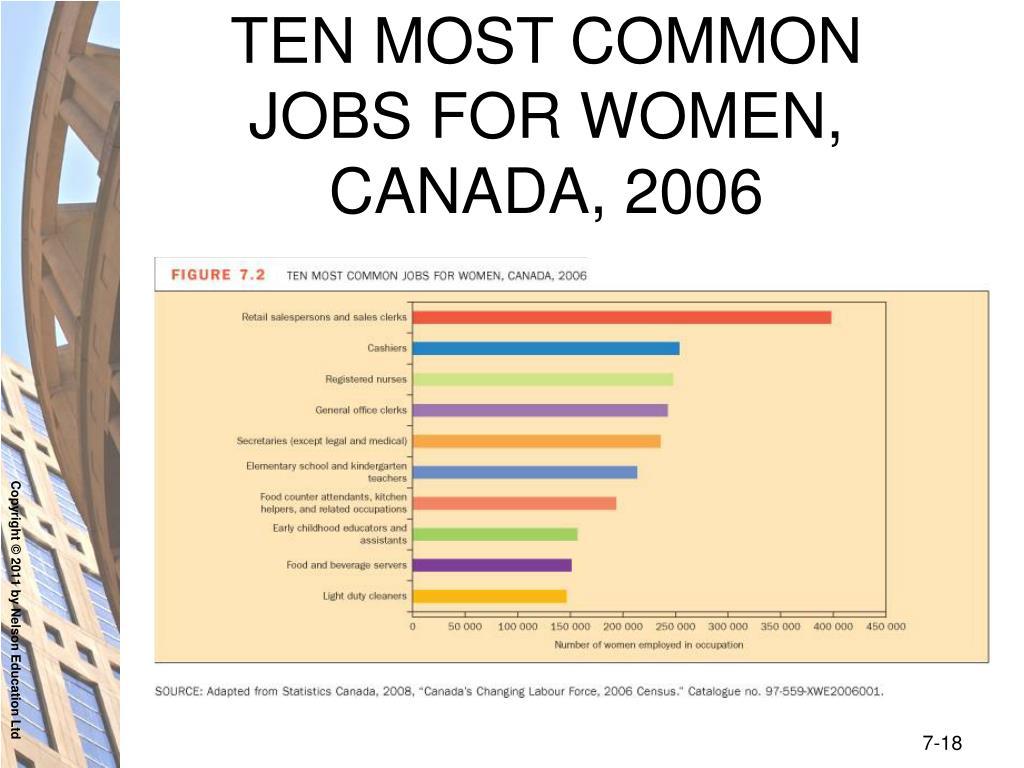 TEN MOST COMMON JOBS FOR WOMEN, CANADA, 2006